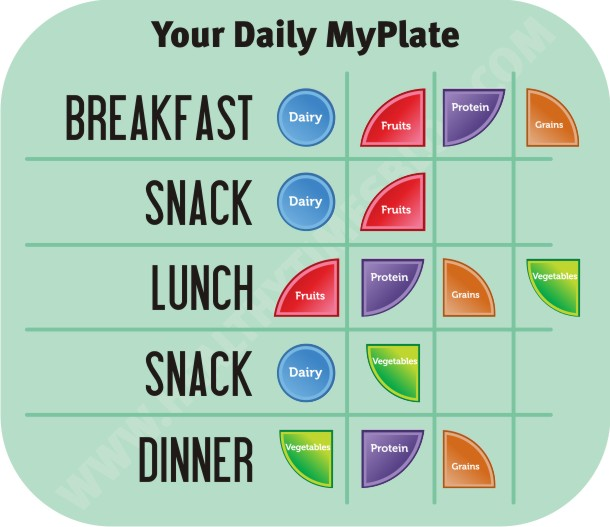 Breaking Down Myplate on Diabetic Meal Planning Worksheet