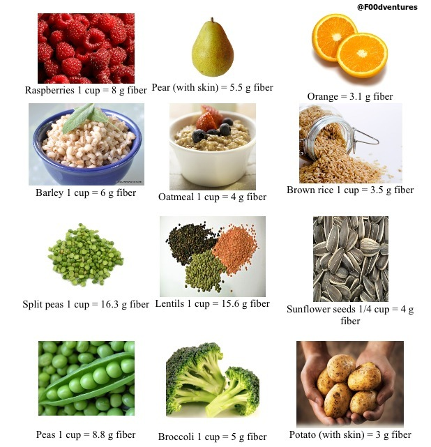 High Protein Food For Putting On Weight
