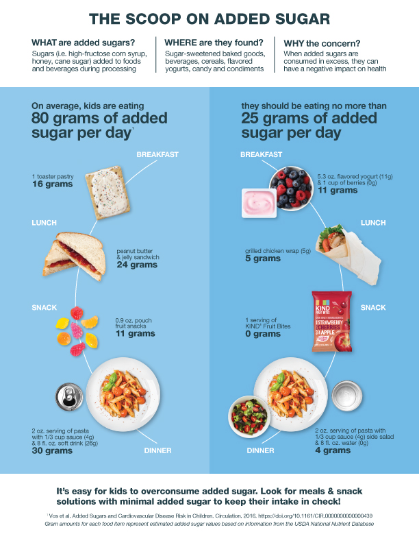 the scoop on added sugar